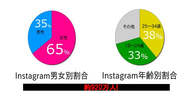 insta_graph