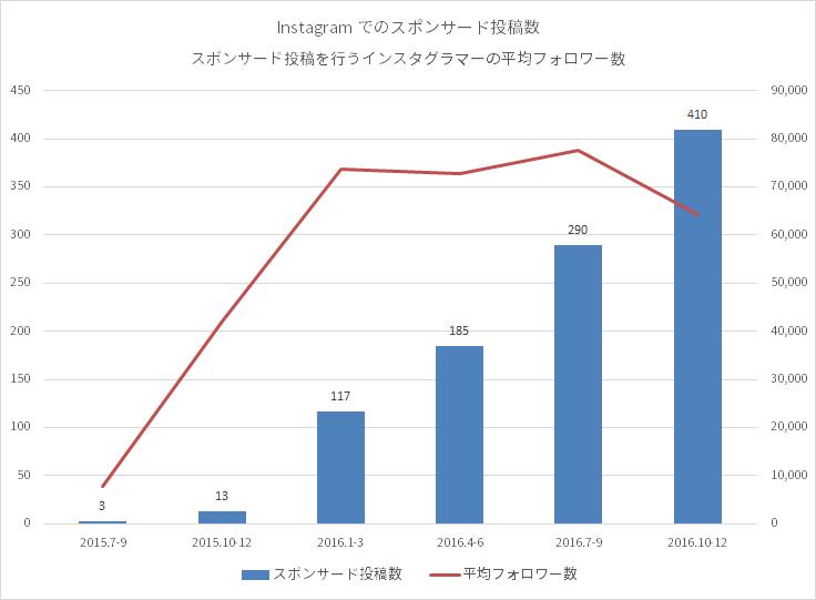 インフルエンサーの投稿数のグラフ