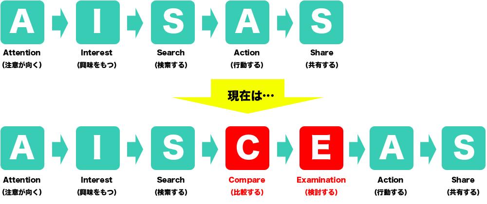 SISAS理論