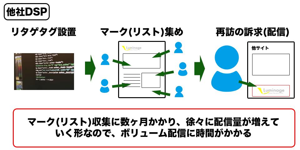 他社のDSPの説明