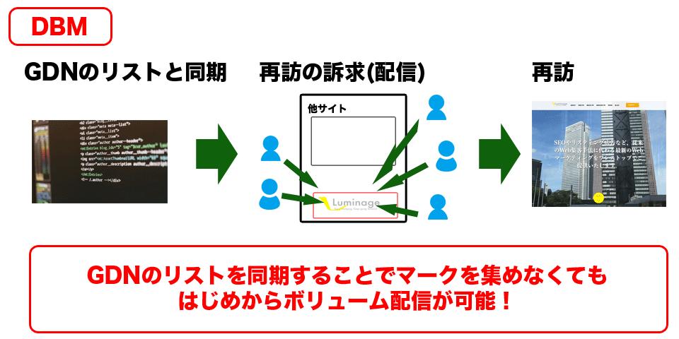 DBMの配信イメージ