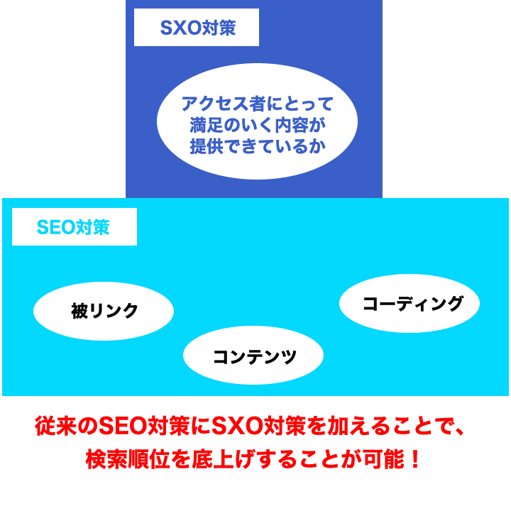 SEO対策とSXO対策