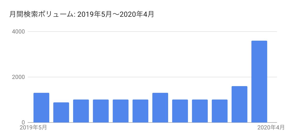 新宿 テイクアウトの検索ボリューム