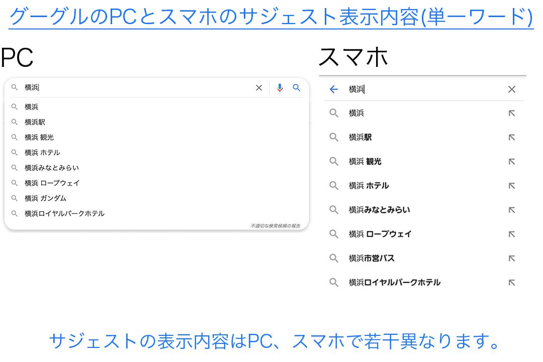 Googleサジェスト対策